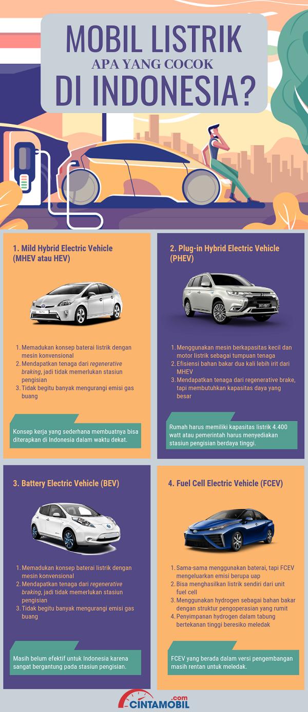 infografik mobil listrik di Indonesia berwarna ungu dan peach