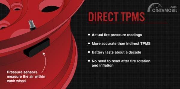Cara kerja sistem TPMS langsung