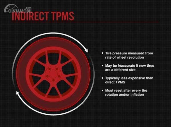 Cara kerja sistem TPMS tidak langsung (Indirect TPMS)