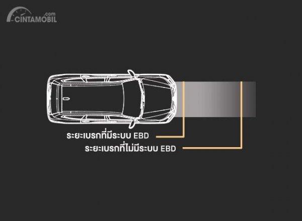 Gambar menunjukkan Fitur keselamatan New Mitsubishi Pajero Sport 2019