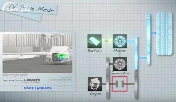 Gambar sistem kerja transmisi i-MMD Honda