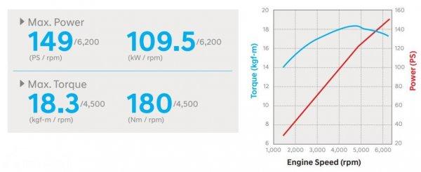 Gambar grafik tenaga dan torsi Hyundai NU 2.0