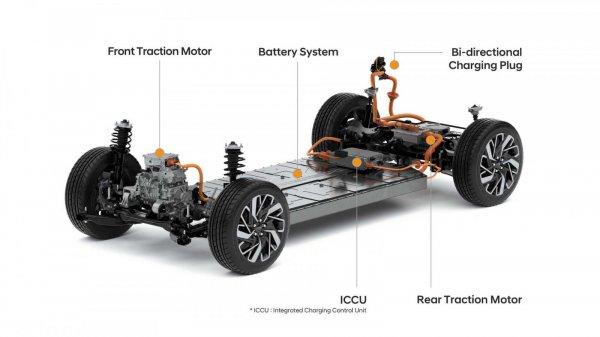 Gambar menunjukan Platform mobil listrik
