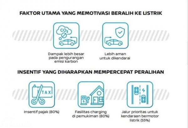 Gambar faktor utama membeli mobil listrik
