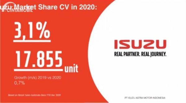 Gambar penjualan Isuzu sepanjang tahun 2020