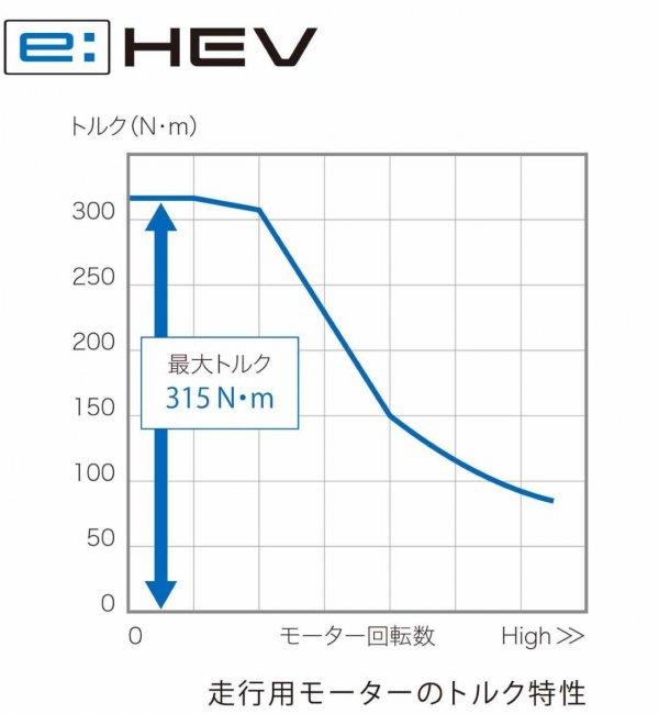 Foto grafik Honda e:HEV Hybrid 2021