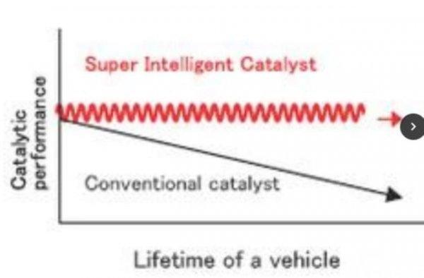 Gambaran kemampuan Super Intelligent Catalyst Daihatsu