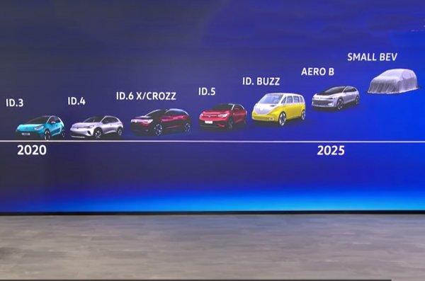 Foto menunjukkan daftar mobil listrik VW ID Family