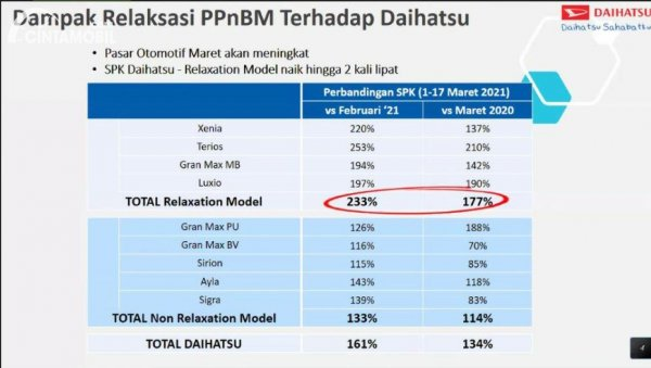 Gambar dampak relaksasi PPnBM terhadap pemesanan kendaraan Daihatsu
