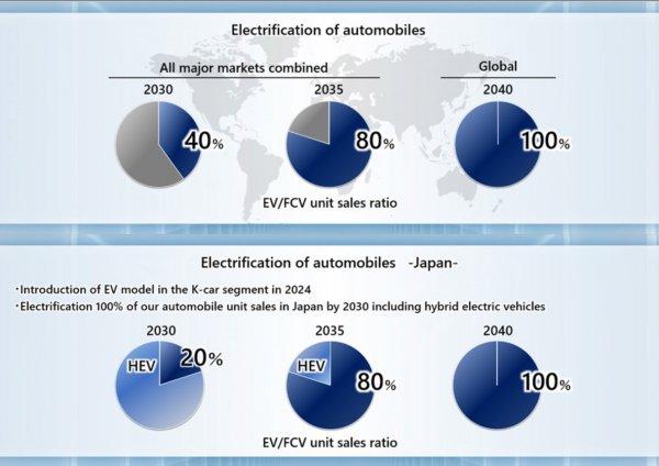 Gambar menunjukkan rasio Target penjualan mobil listrik Honda