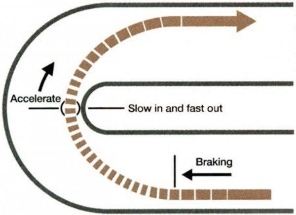 Gambar teknik menikung Slow In Fast Out