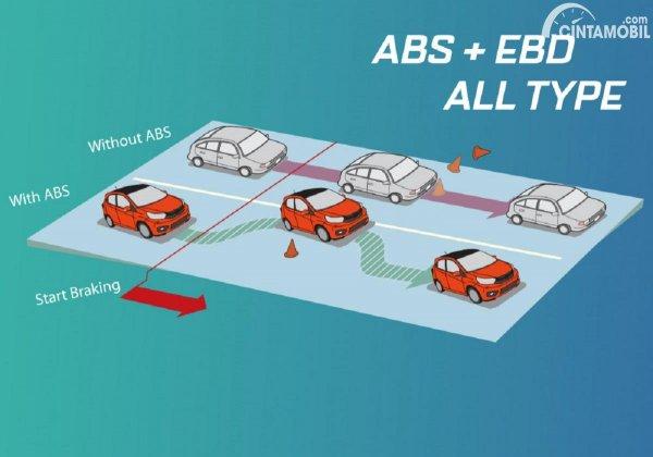 fitur ABS dan EBD yang diberikan kepada Honda Brio