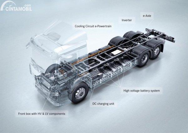 gambar truk listrik