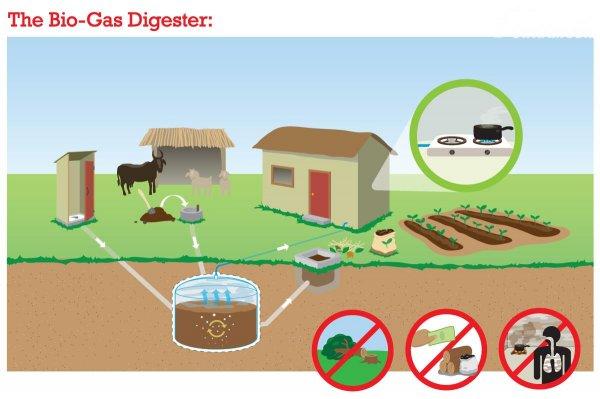 gambar biogas